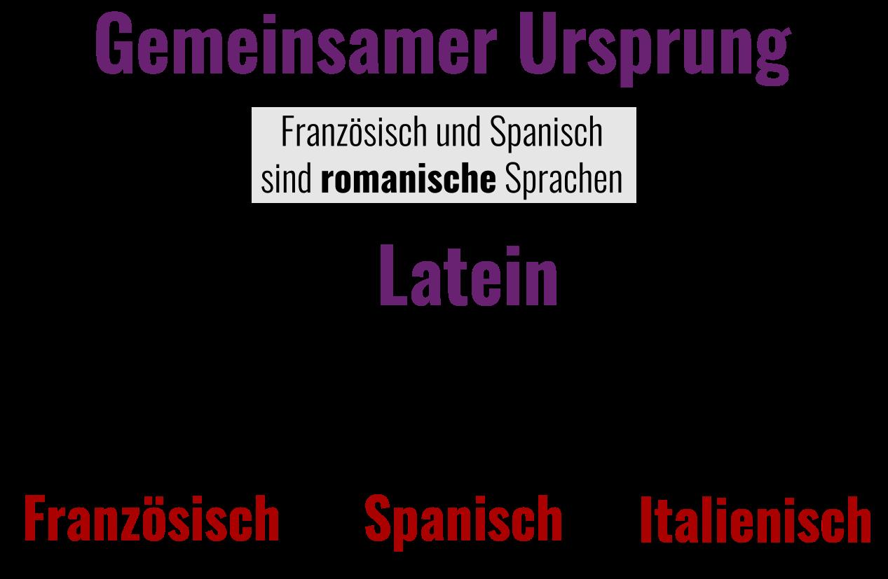 Die Welt Liegt Uns Zu Füßen Spanisch Unterricht